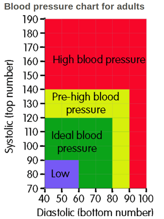 blood_pressure_chart_for_adults